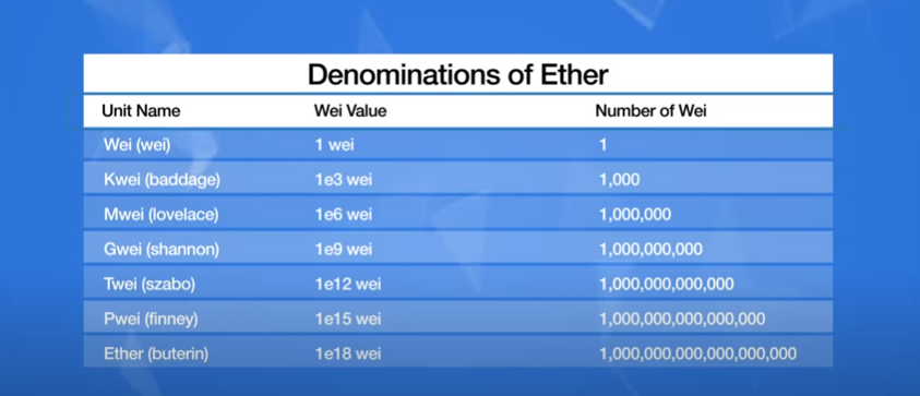 Denomination of Ether